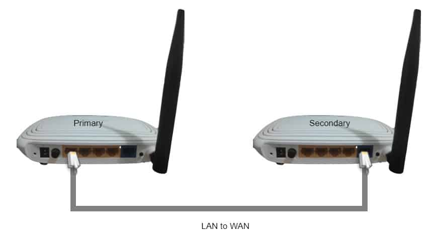 WAN to WAN connection