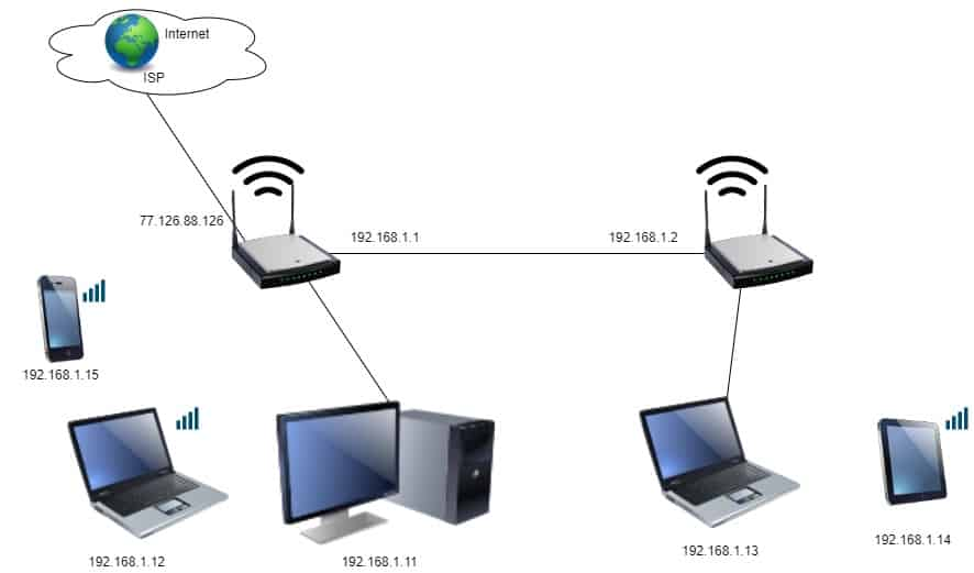 Access point toplology